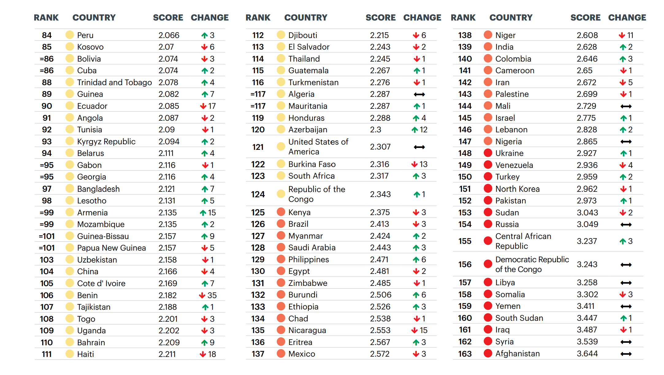 Wereldwijde GPI (Global Peace Index) Scores | Deel 2, 2020