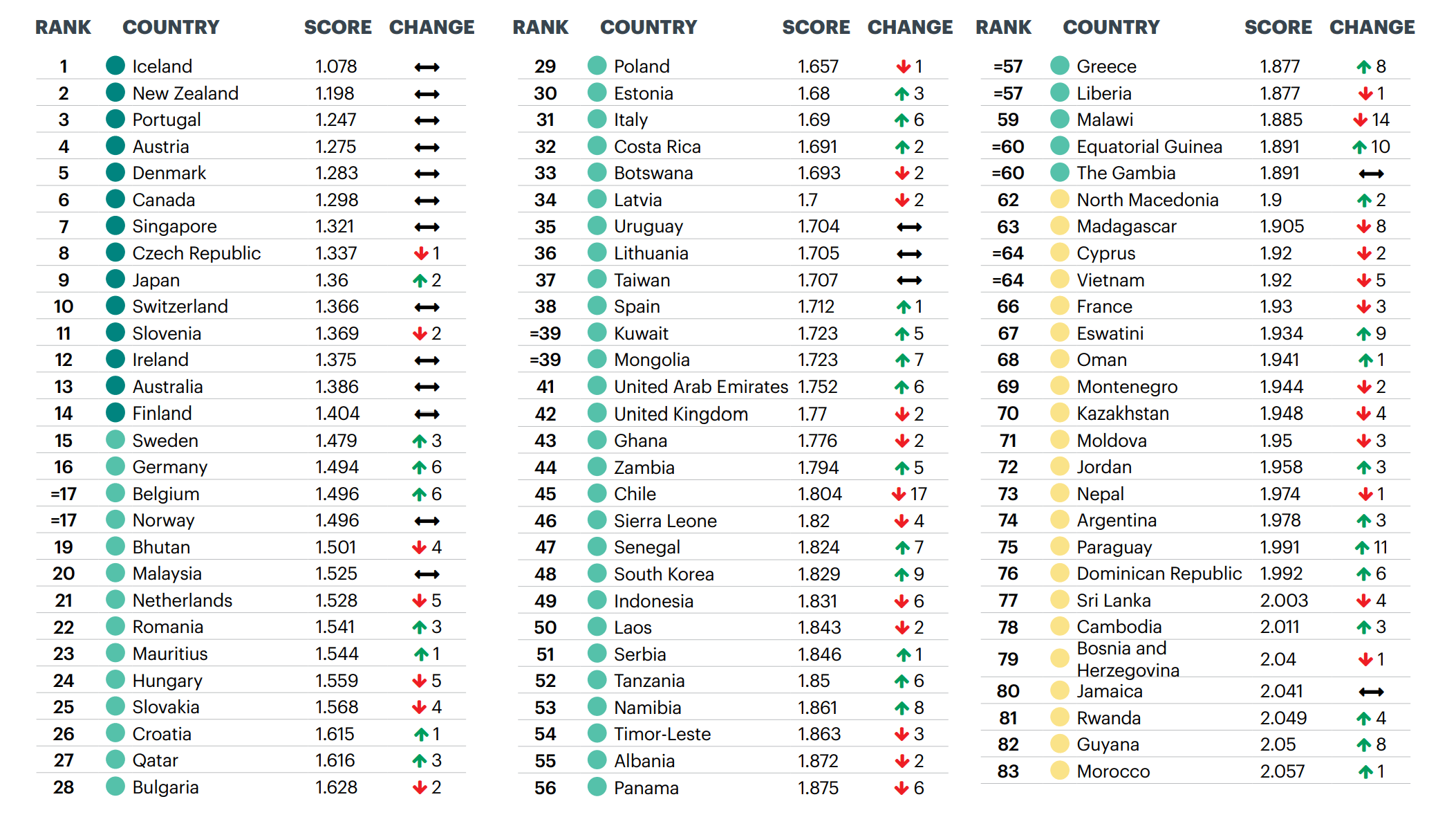 Wereldwijde GPI (Global Peace Index) Scores | 2020