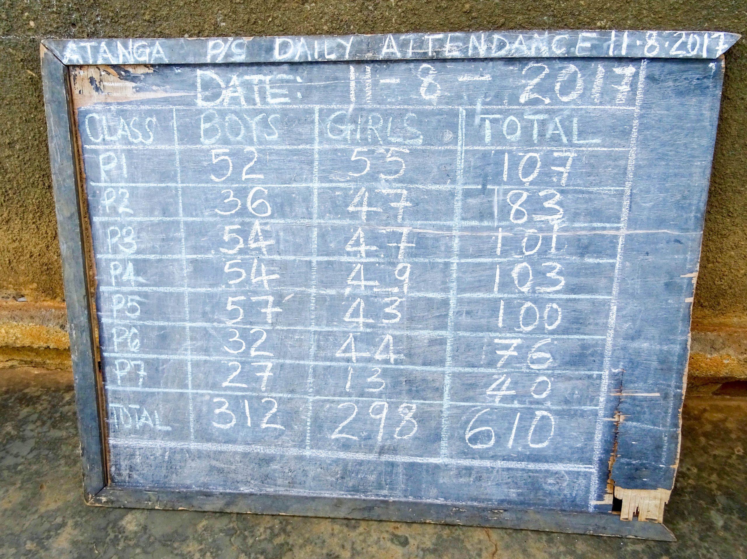 Schoolbord met aanwezigen in een school in Atanga
